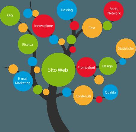 Digital Strategy Idearia