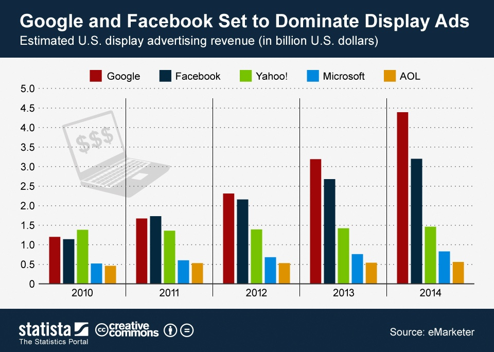 Google and Facebook Set to Dominate Display Ads