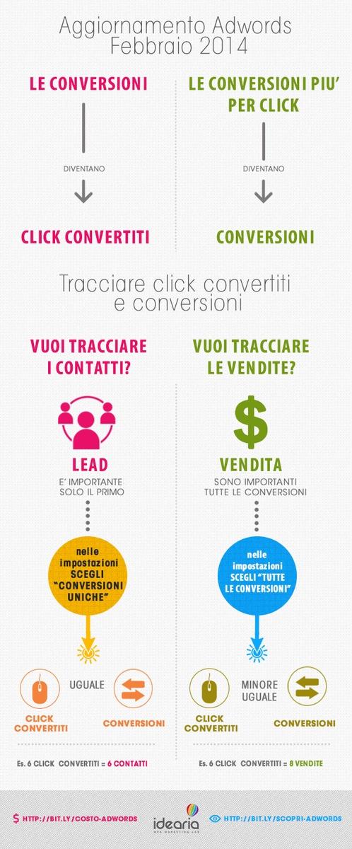 infografica su click convertiti e conversioni di adwords