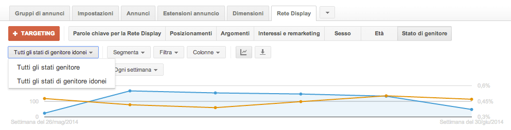 adwords display rete dispaly stato genitore