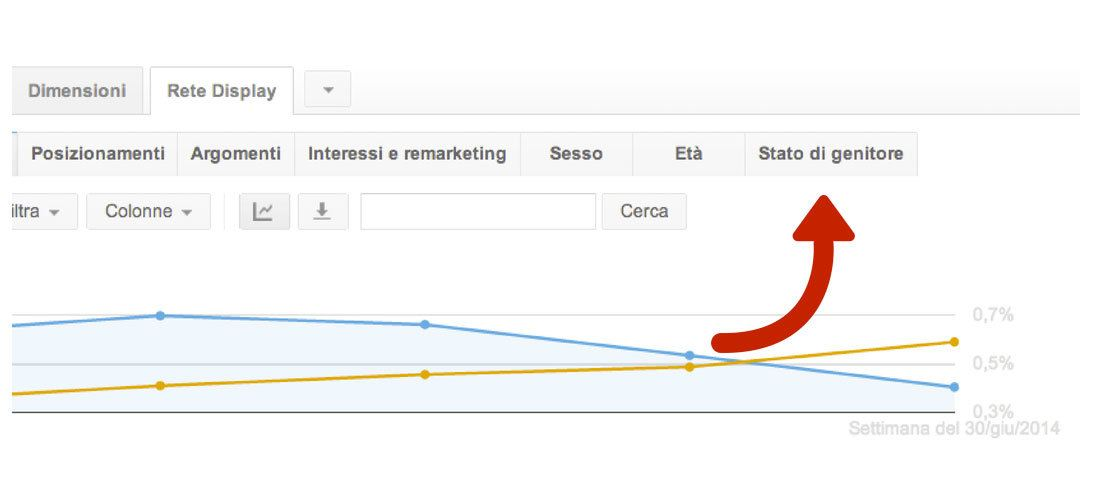 status genitore su AdWords Display