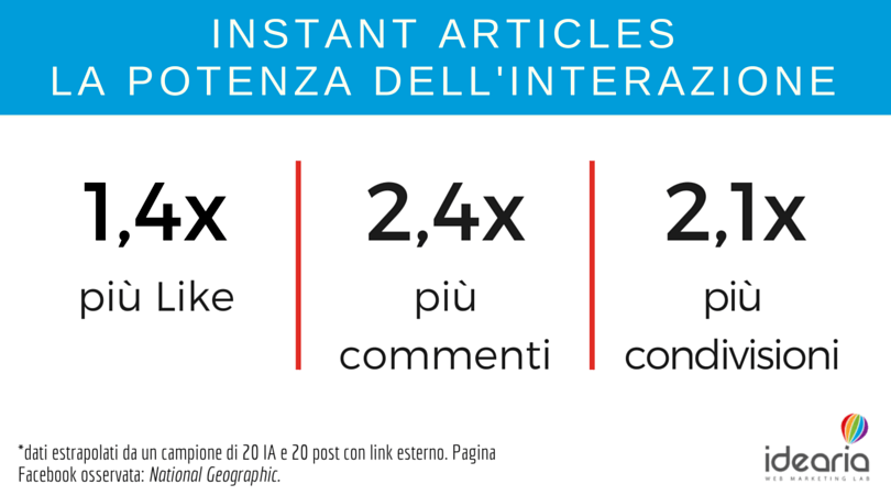 istant articles interazioni